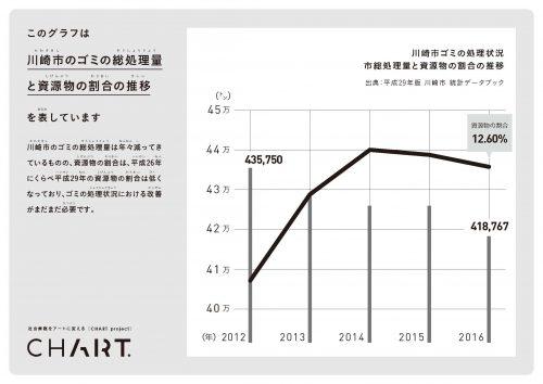 グラフは川崎市のゴミの総処理量と資源物の割合の推移で、割合は2014年まで上がっているが、それ以降、2016年にかけて下がっている様子